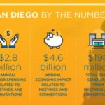 Meetings Mean Business in San Diego