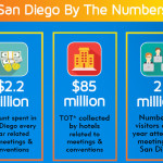 INFOGRAPHIC: San Diego Celebrates North American Meetings Industry Day