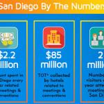 North American Meetings Industry Day - San Diego