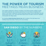 The Impact of Meetings on the San Diego Region #GMID16