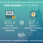 The Power of Tourism – Social Infographics 2017