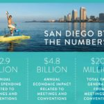 Meetings Mean Business in San Diego – The Power of Tourism – Global Meetings Industry Day 2018