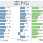 San Diego Lodging Performance – October 14-20, 2018