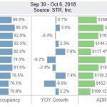 San Diego Lodging Performance – September 30 – October 6, 2018
