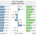 San Diego Lodging Performance – October 7-13, 2018