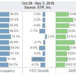 San Diego Lodging Performance – October 28-November 3, 2018