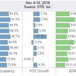 San Diego Lodging Performance – November 4-10, 2018