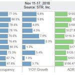 San Diego Lodging Performance – November 11-17, 2018