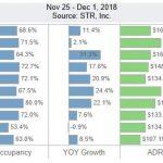 San Diego Lodging Performance – November 25 – December 1, 2018