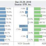 San Diego Lodging Performance – December 23-29, 2018