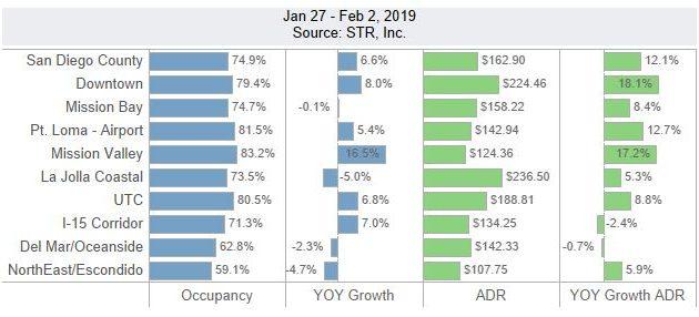 San Diego Lodging Performance – January 27 – February 2, 2019