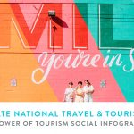 The Power of Tourism – Social Infographics 2019