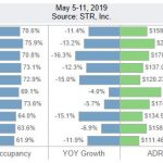 San Diego Lodging Performance – May 5-11, 2019