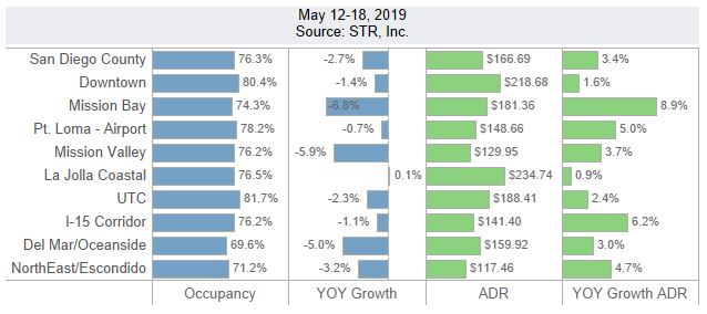 San Diego Lodging Performance – May 12-18, 2019