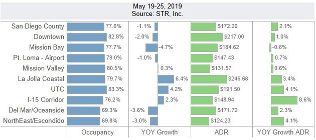 San Diego Lodging Performance – May 19-25, 2019