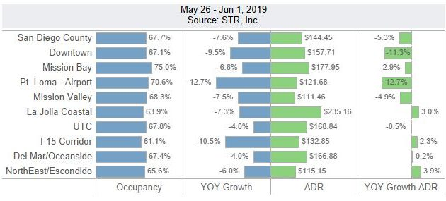 San Diego Lodging Performance – May 26 – June 1, 2019