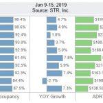 San Diego Lodging Performance – June 9-15, 2019