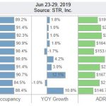 San Diego Lodging Performance – June 23-29, 2019
