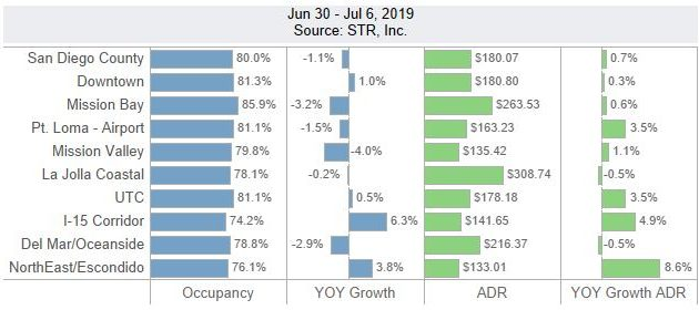 San Diego Lodging Performance – June 30-July 6, 2019