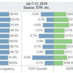 San Diego Lodging Performance – July 7-13, 2019