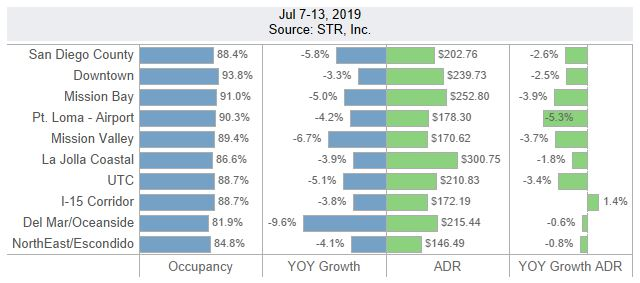 San Diego Lodging Performance – July 7-13, 2019