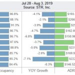 San Diego Lodging Performance – July 28-August 3, 2019