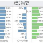 San Diego Lodging Performance – August 11-17, 2019