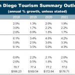 SAN DIEGO COUNTY TRAVEL FORECAST – 2019 MIDYEAR UPDATE