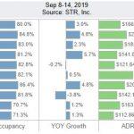 San Diego Lodging Performance – September 8-14, 2019