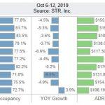San Diego Lodging Performance – October 6-12, 2019