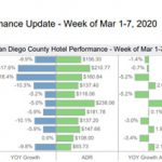 Weekly Hotel Performance (March 15-21)