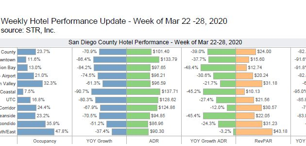 Weekly Hotel Performance (March 22-28)