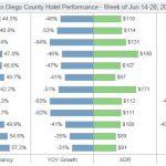 Weekly Hotel Performance (June 14-20, 2020)