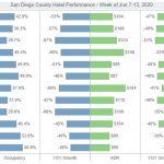 Weekly Hotel Performance (June 7-13, 2020)