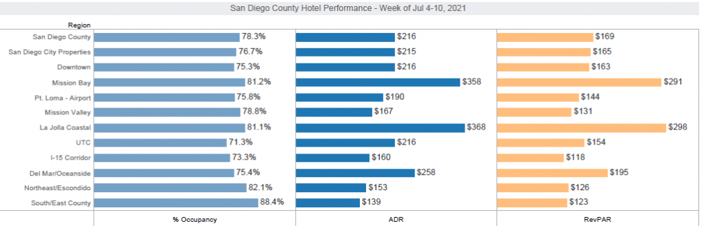 Weekly Hotel Performance Update – July 4- July 10, 2021